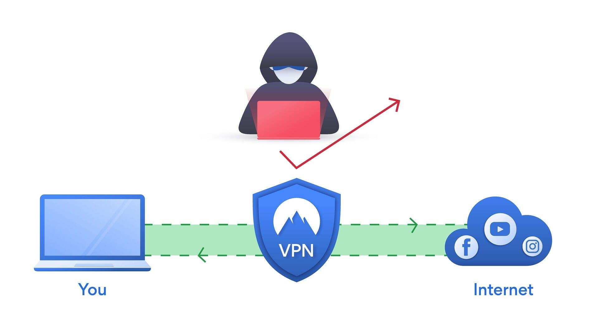 Kuinka VPN toimii?