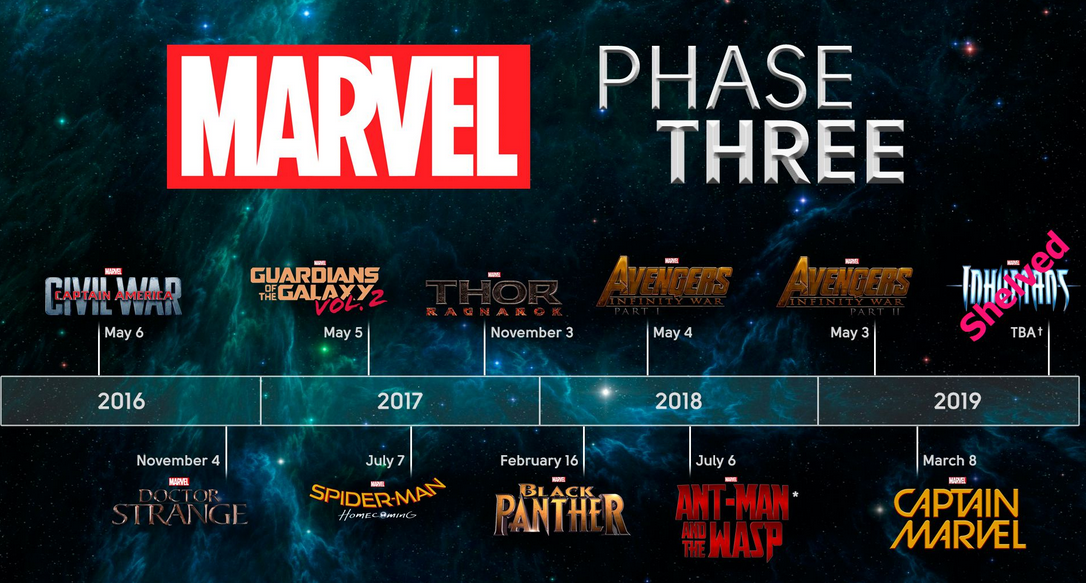 marvel-cinematic-universe-elokuvat-movies-phase-3