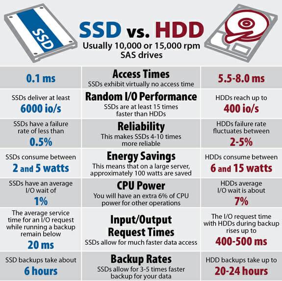 ssd-versus-hdd